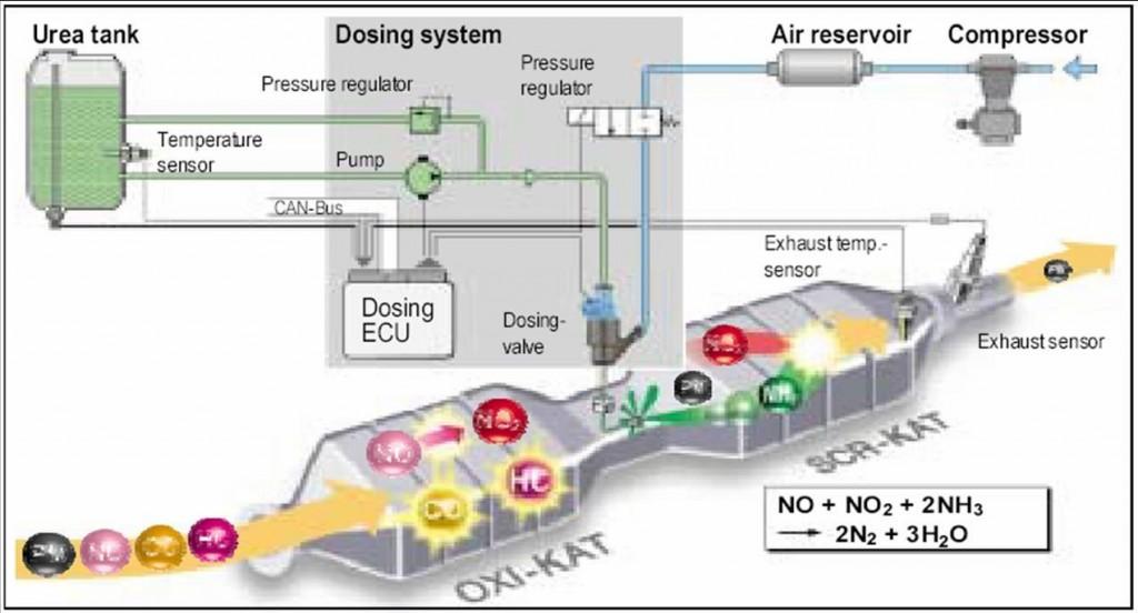 Adblue sistema